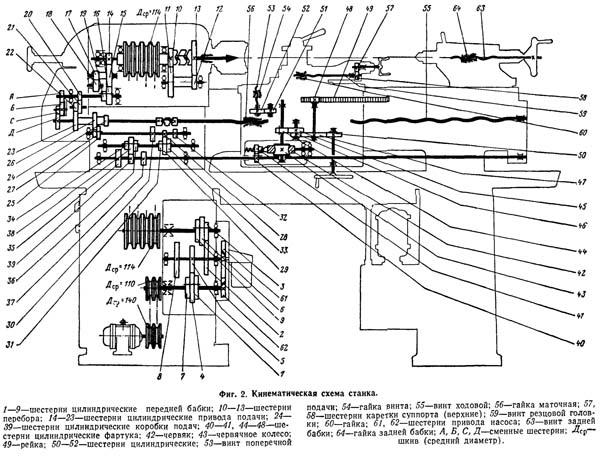 кинематическая схема станка тв 320