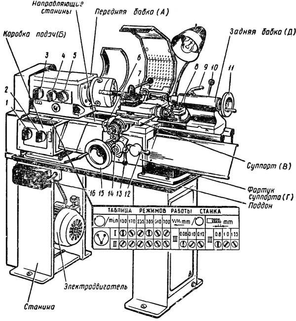 схема конструкции токарного станка тв 6
