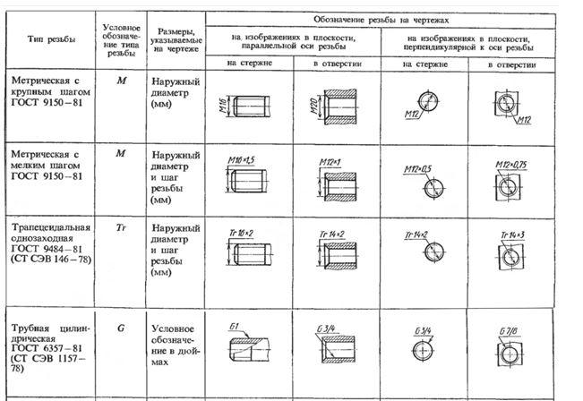 Условные обозначения на чертежах