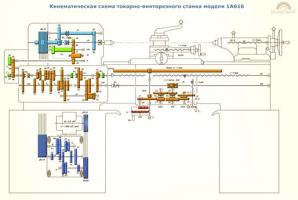 Кинематическая схема токарного станка 1а616