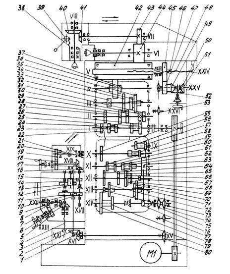 Кинематическая схема станка 676