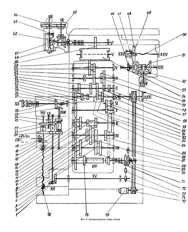 Кинематическая схема станка 675п